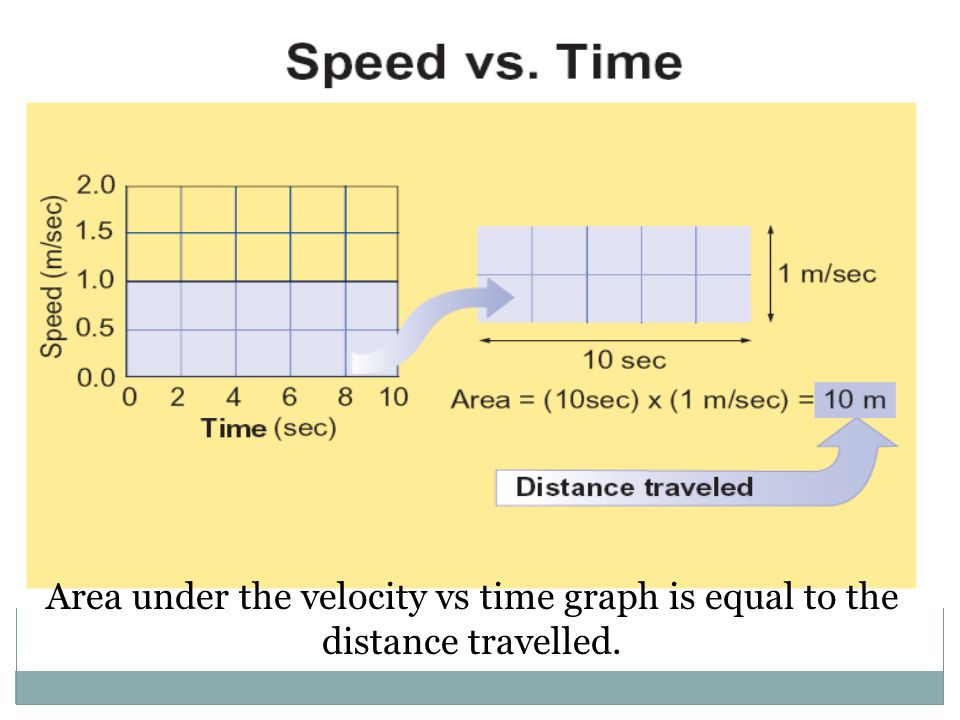 Area under the velocity vs time graph is equal to the distance travelled.