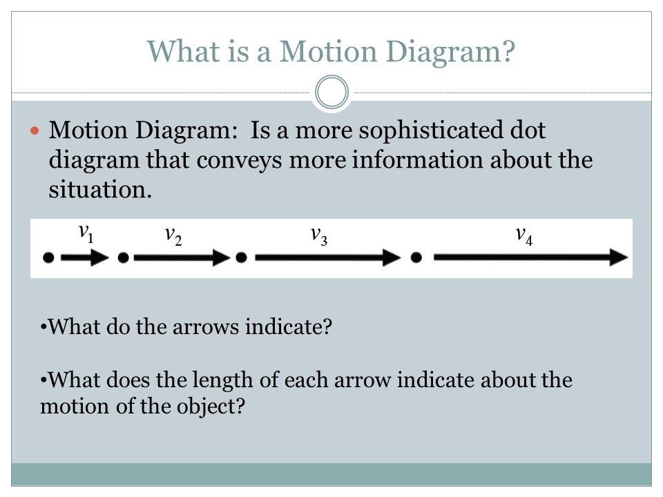 What is a Motion Diagram