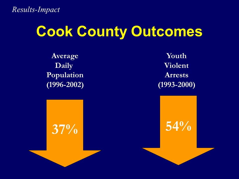 Cook County Outcomes 54% 37% Results-Impact Average Daily Population