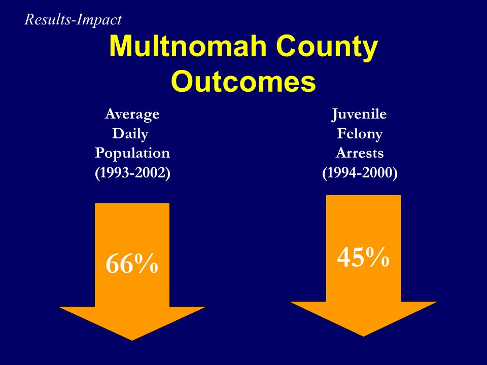 Multnomah County Outcomes
