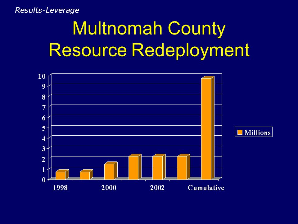 Multnomah County Resource Redeployment