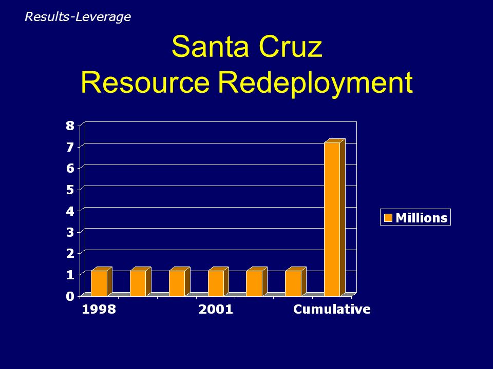 Santa Cruz Resource Redeployment