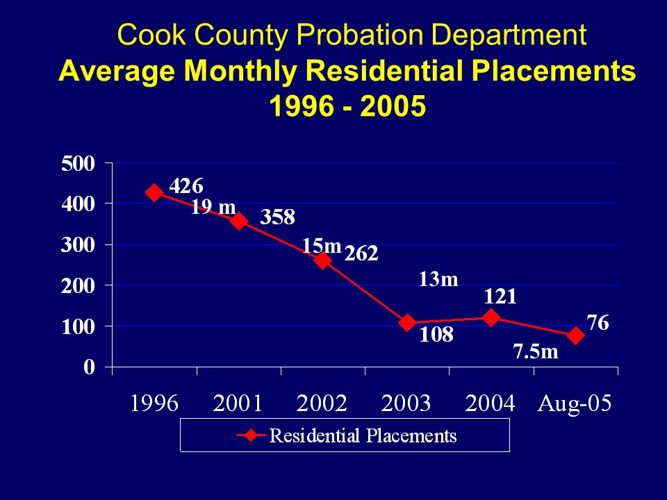 Cook County Probation Department Average Monthly Residential Placements 1996 - 2005