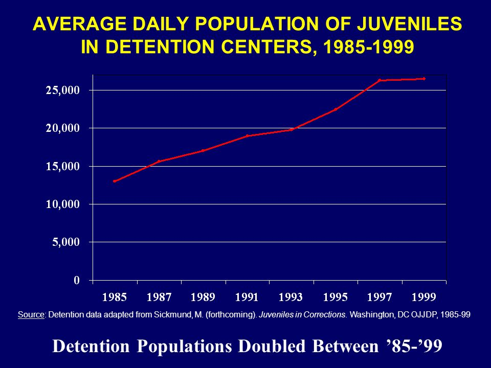 AVERAGE DAILY POPULATION OF JUVENILES IN DETENTION CENTERS, 1985-1999