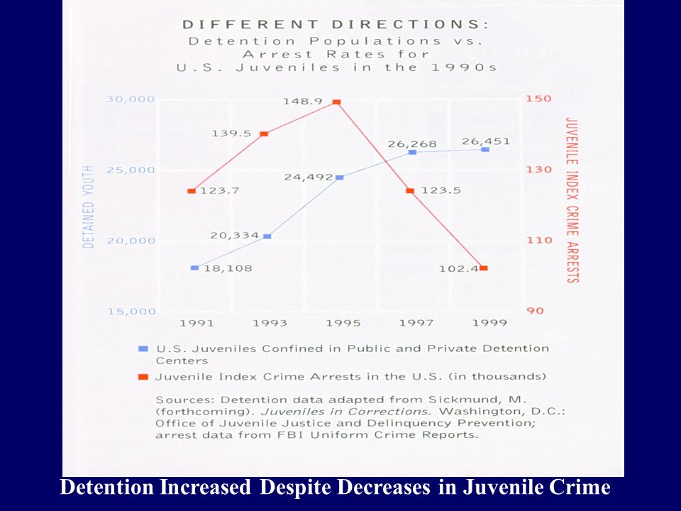 Detention Increased Despite Decreases in Juvenile Crime