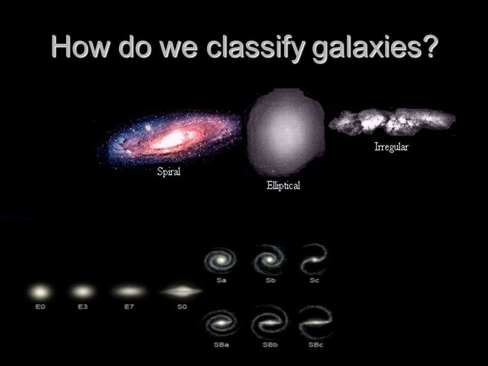 How do we classify galaxies