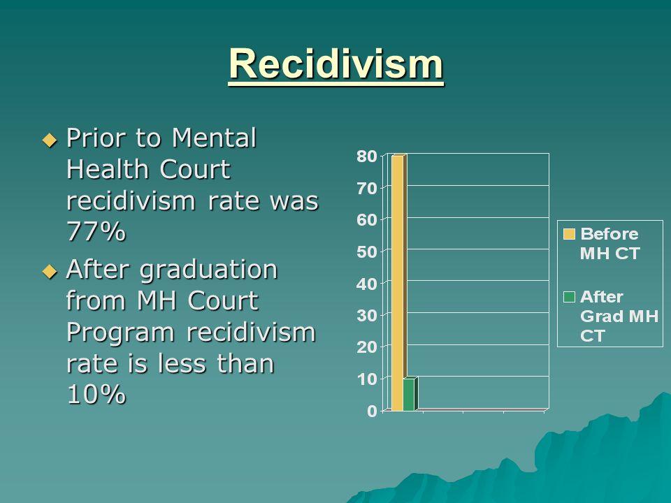 Recidivism Prior to Mental Health Court recidivism rate was 77%