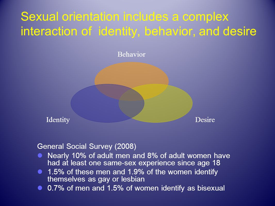 Sexual orientation includes a complex interaction of identity, behavior, and desire