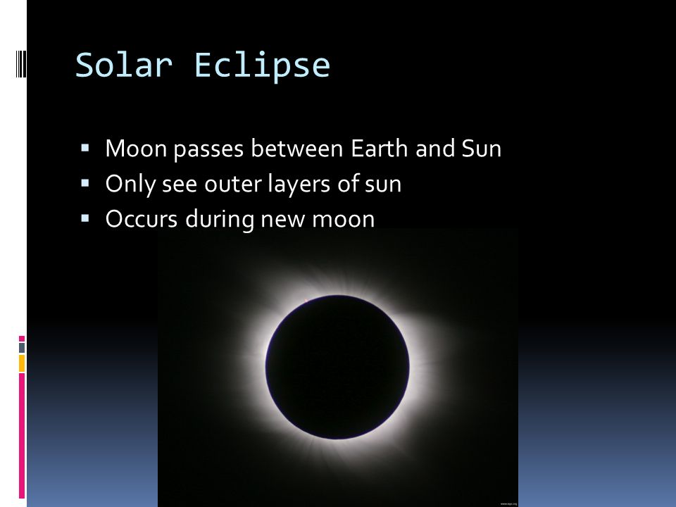 Solar Eclipse Moon passes between Earth and Sun