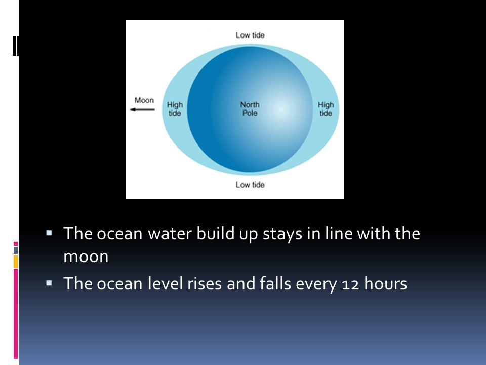 The ocean water build up stays in line with the moon