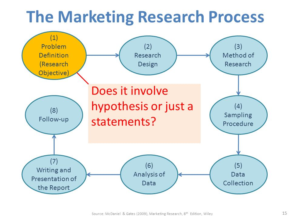 How to Define a Marketing Research Problem