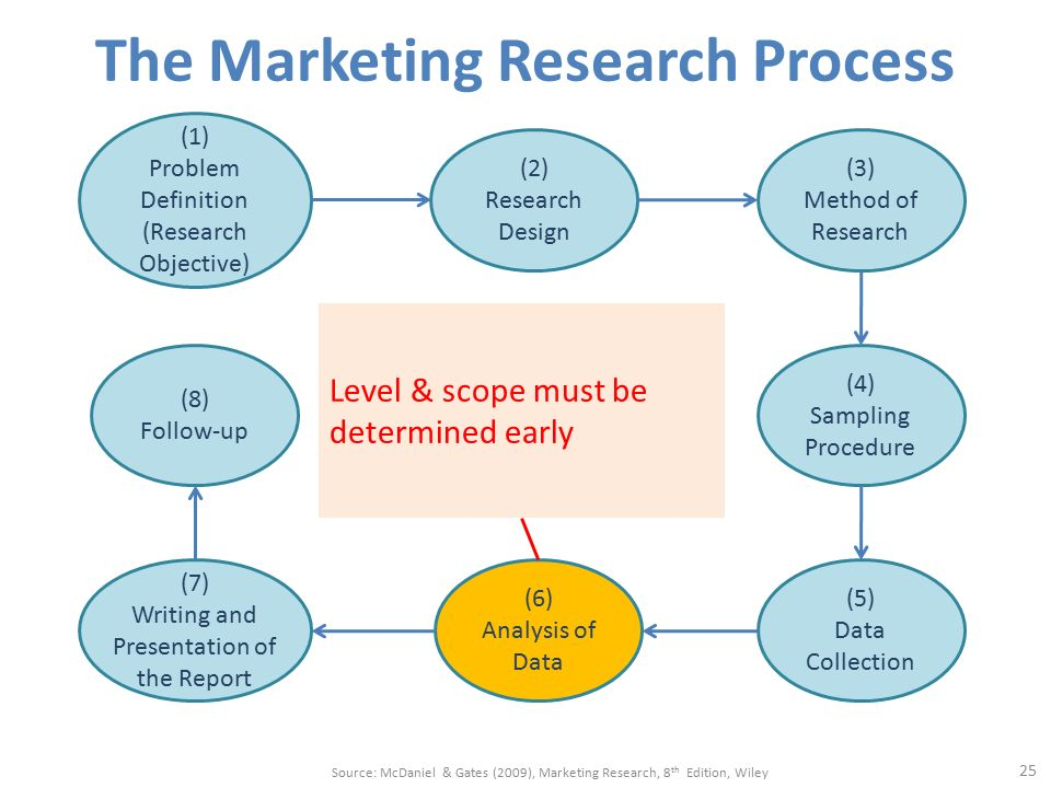research objectives and problem definitions at Lead to definition of new problems or other research objective – achieve, measure format steps to defining the research problem.