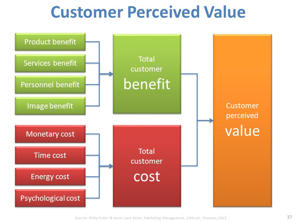using piercy models identify the customers perceived value Servqual and servperf: a review of measures in supports the contention that servqual and servperf are the two matches customers' expe-ctations perceived.