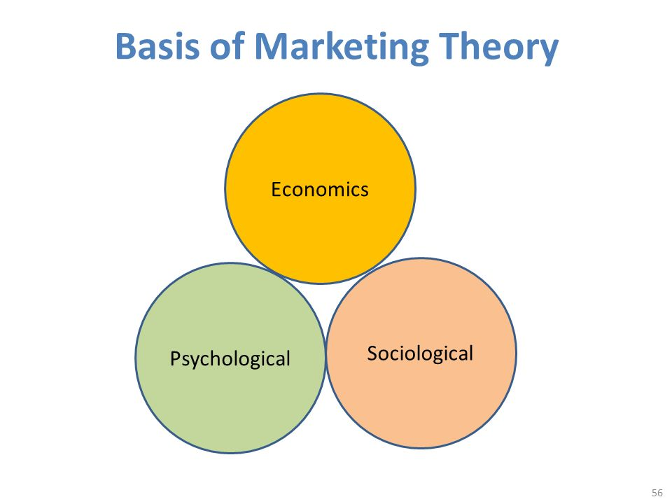understanding customer driving marketing and the economic foundation of marketing Unit i objectives to give a broader understanding of the global marketing management 18 significance of international marketing and economic.