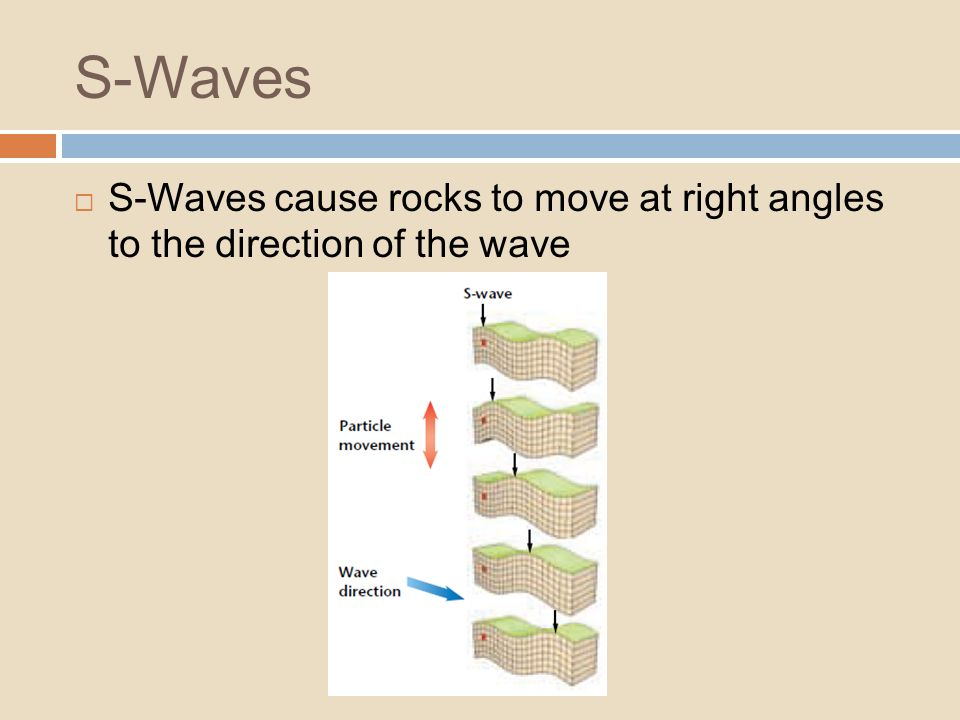 S-Waves S-Waves cause rocks to move at right angles to the direction of the wave