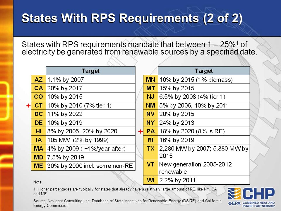 States With RPS Requirements (2 of 2)