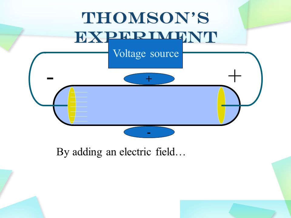 - + Thomson's Experiment Voltage source By adding an electric field… +