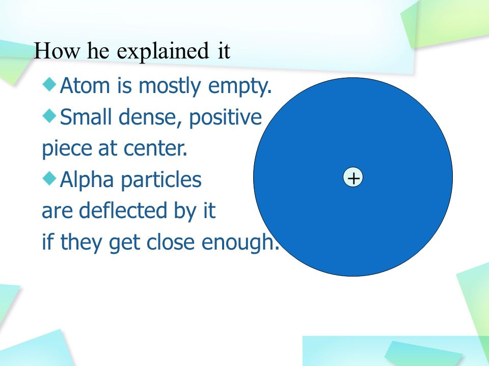 How he explained it Atom is mostly empty. Small dense, positive