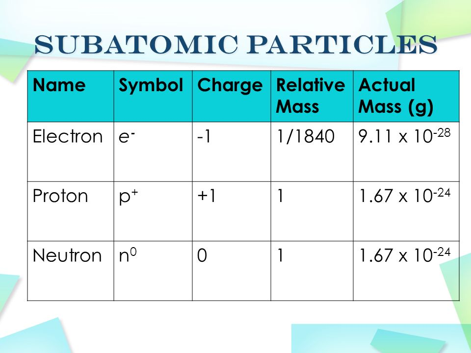 Subatomic Particles Name Symbol Charge Relative Mass Actual Mass (g)