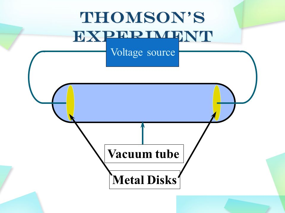 Thomson's Experiment Voltage source Vacuum tube Metal Disks