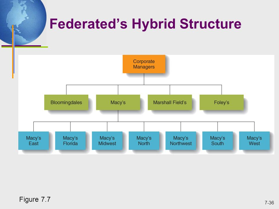 purchasing hybrid organizational structure Planning 13 getting purchasing organization structure moved towards hybrid structures (eg coordination or combination central / decentral.