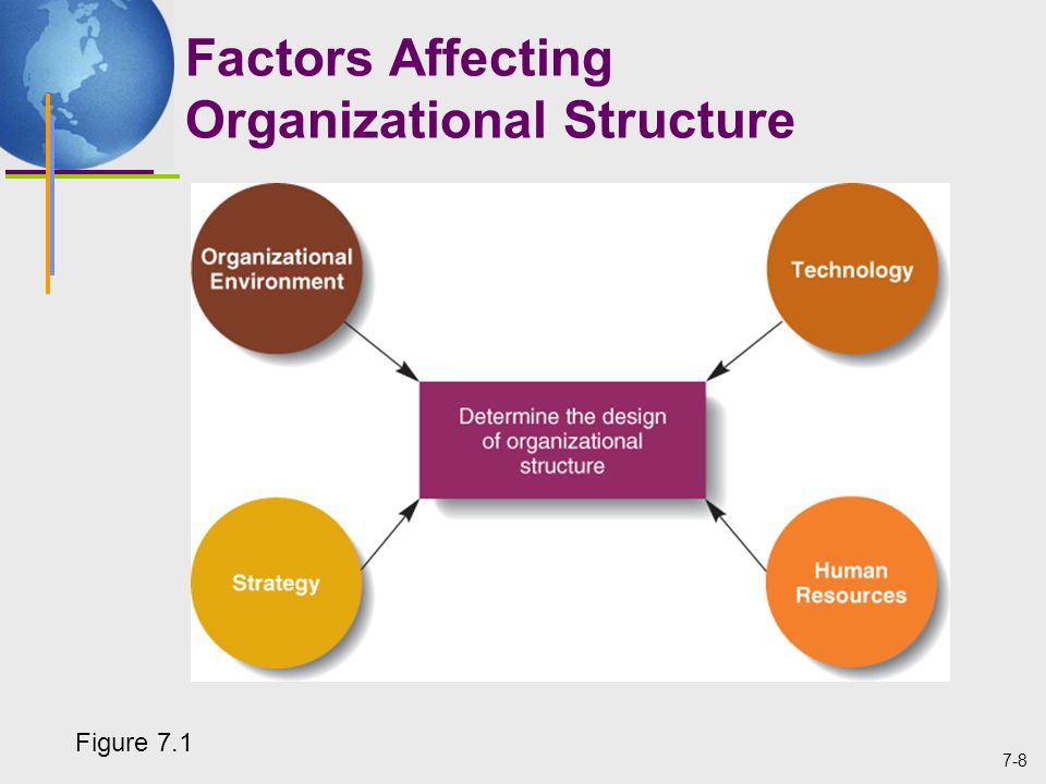 the factors affecting the success of organizational goals Motivation is a factor that catalyzes the success of an organization  that work  hard in the workplace to achieve the goal and objectives of the organizations.