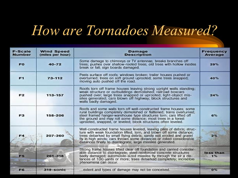 How are Tornadoes Measured