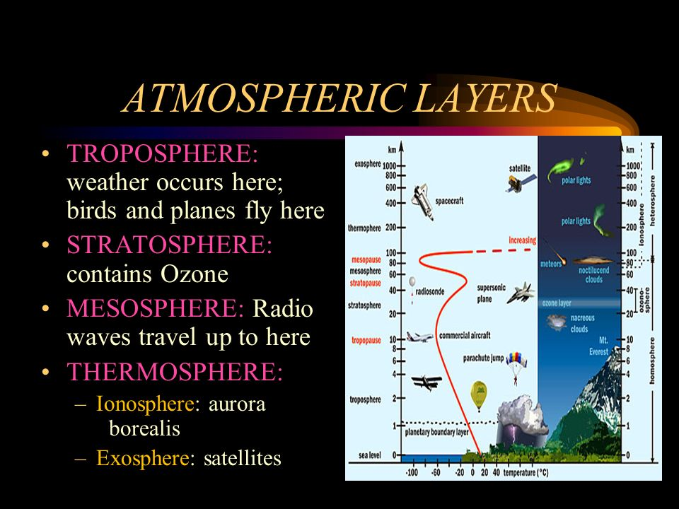ATMOSPHERIC LAYERS TROPOSPHERE: weather occurs here; birds and planes fly here. STRATOSPHERE: contains Ozone.
