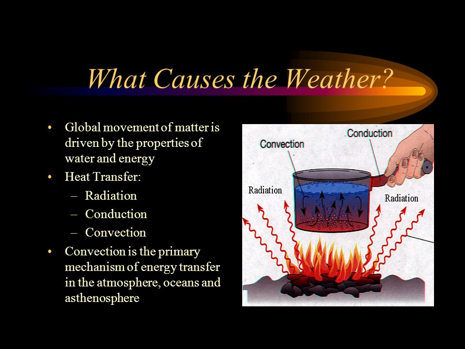 What Causes the Weather
