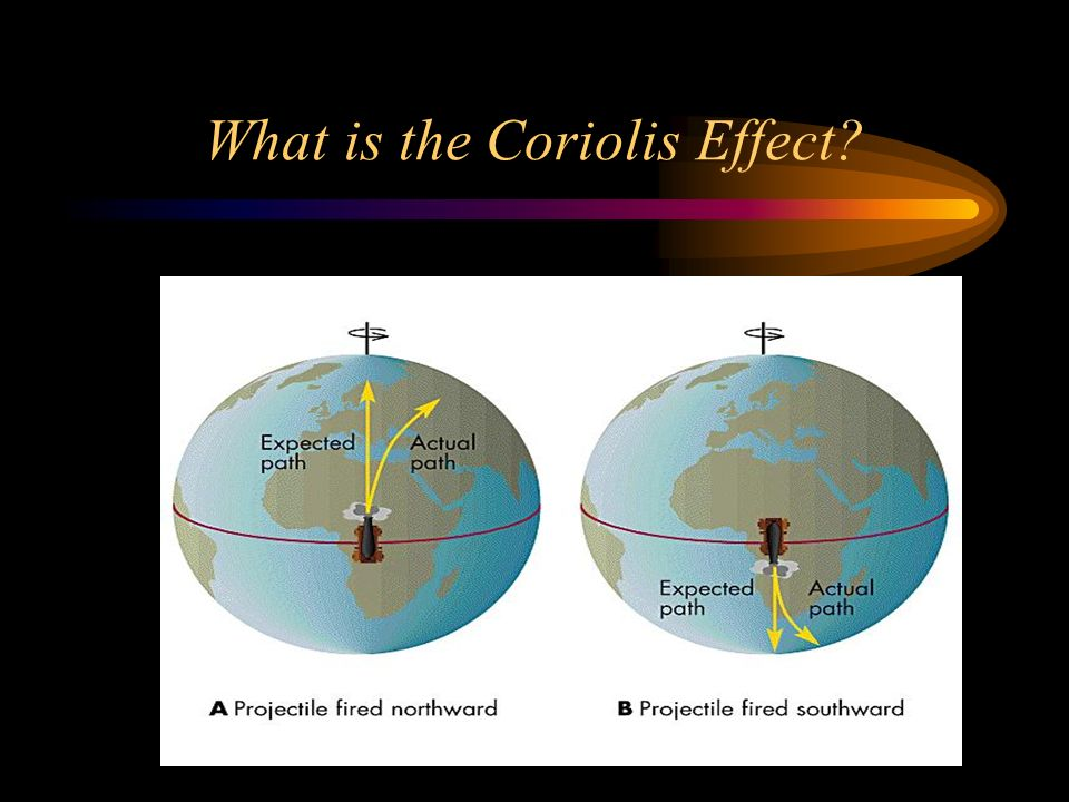 What is the Coriolis Effect