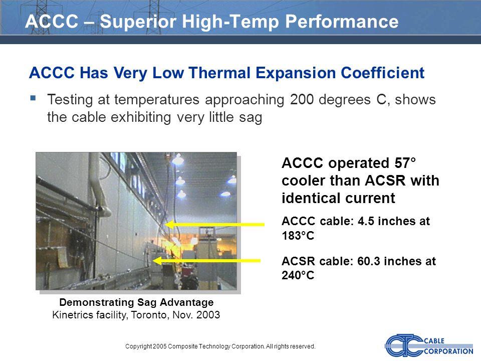ACCC – Superior High-Temp Performance