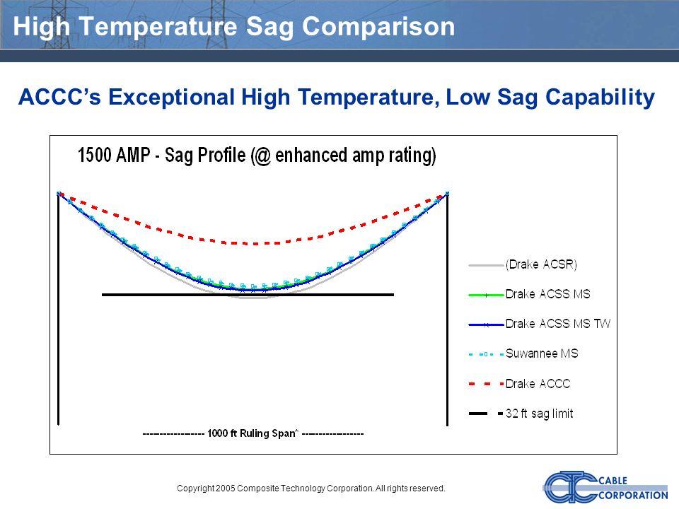 High Temperature Sag Comparison