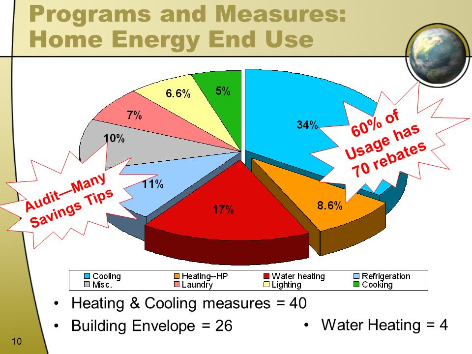 Programs and Measures: Home Energy End Use