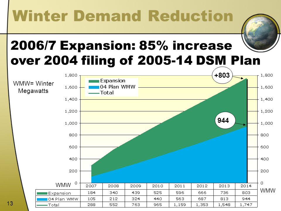 Winter Demand Reduction