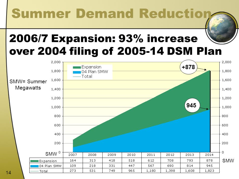 Summer Demand Reduction