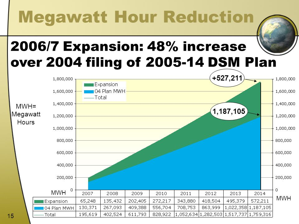 Megawatt Hour Reduction