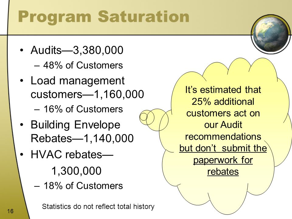 Program Saturation Audits—3,380,000
