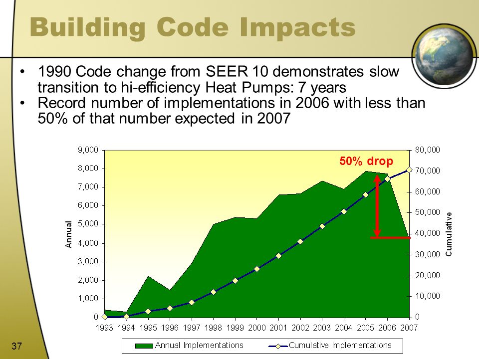 Building Code Impacts 1990 Code change from SEER 10 demonstrates slow transition to hi-efficiency Heat Pumps: 7 years.