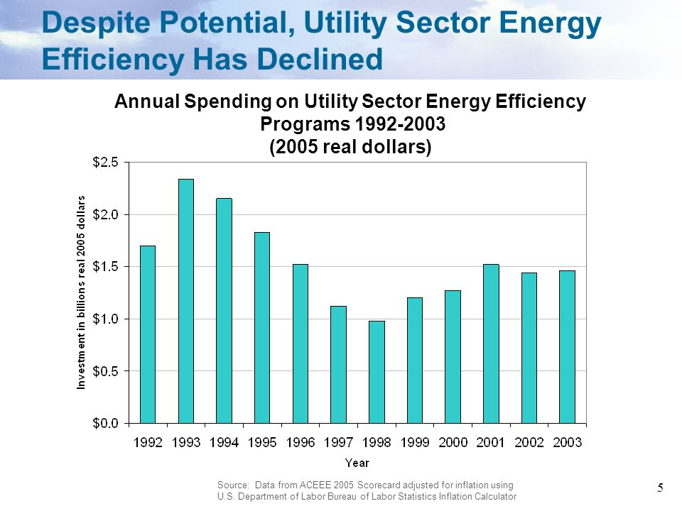 Despite Potential, Utility Sector Energy Efficiency Has Declined