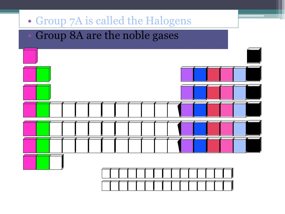 Group 7A is called the Halogens