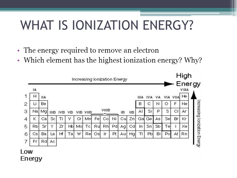 WHAT IS IONIZATION ENERGY