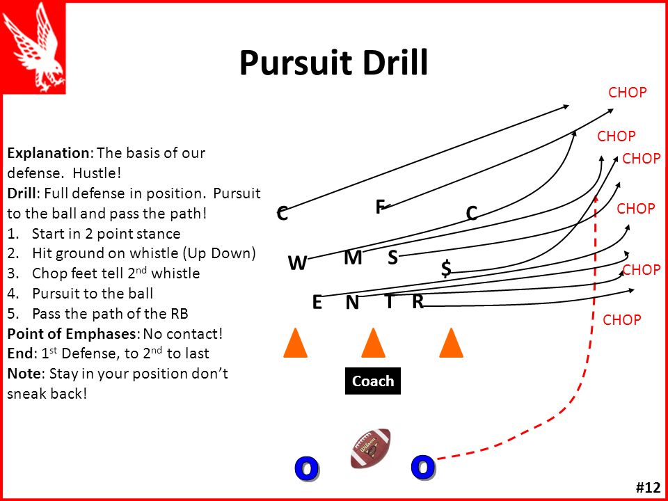 Concentration Drill