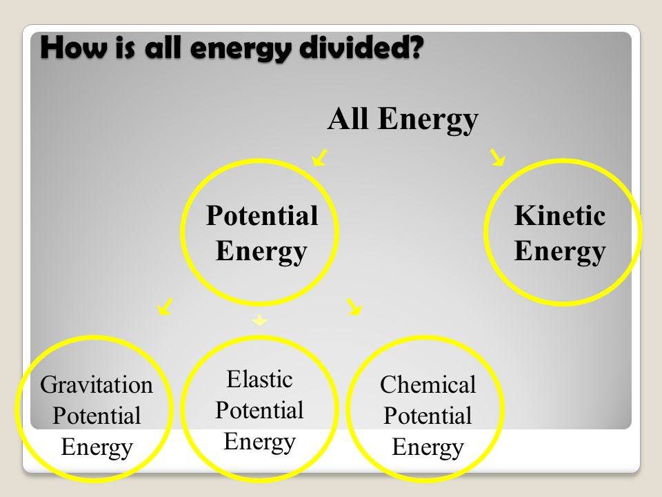 How is all energy divided