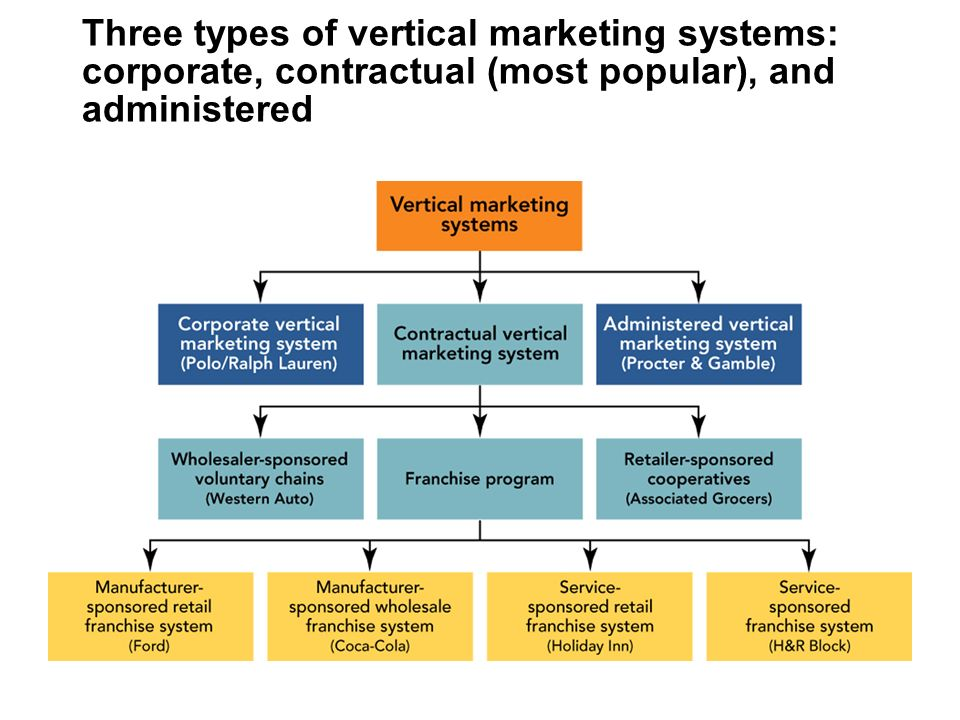 three types of market systems What are the 3 major mainstream economic systems discusses their economic characteristics explains the differences in a simple way followed by practice exercises.