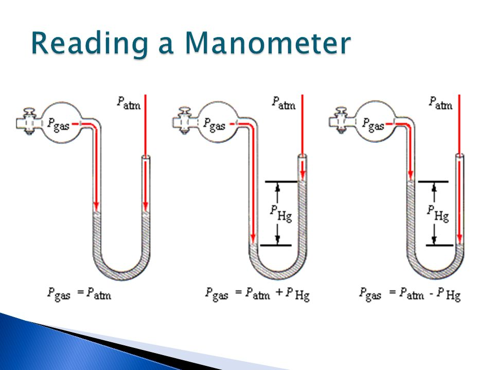 Reading a Manometer