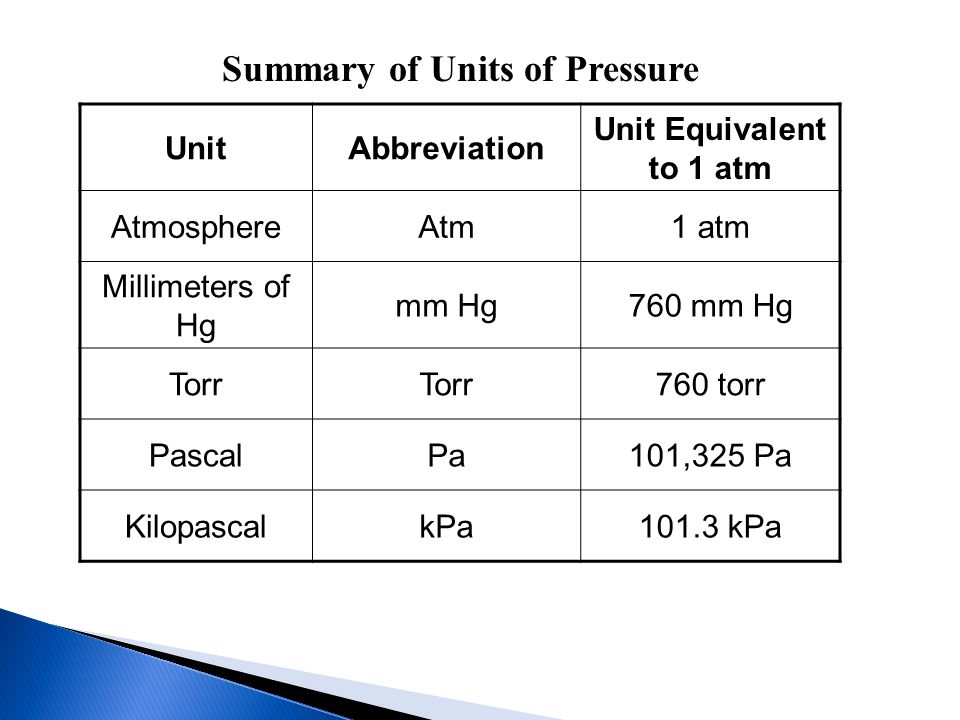 Summary of Units of Pressure