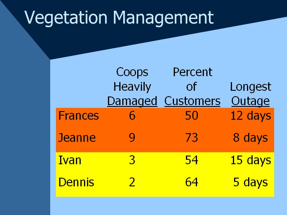 Vegetation Management