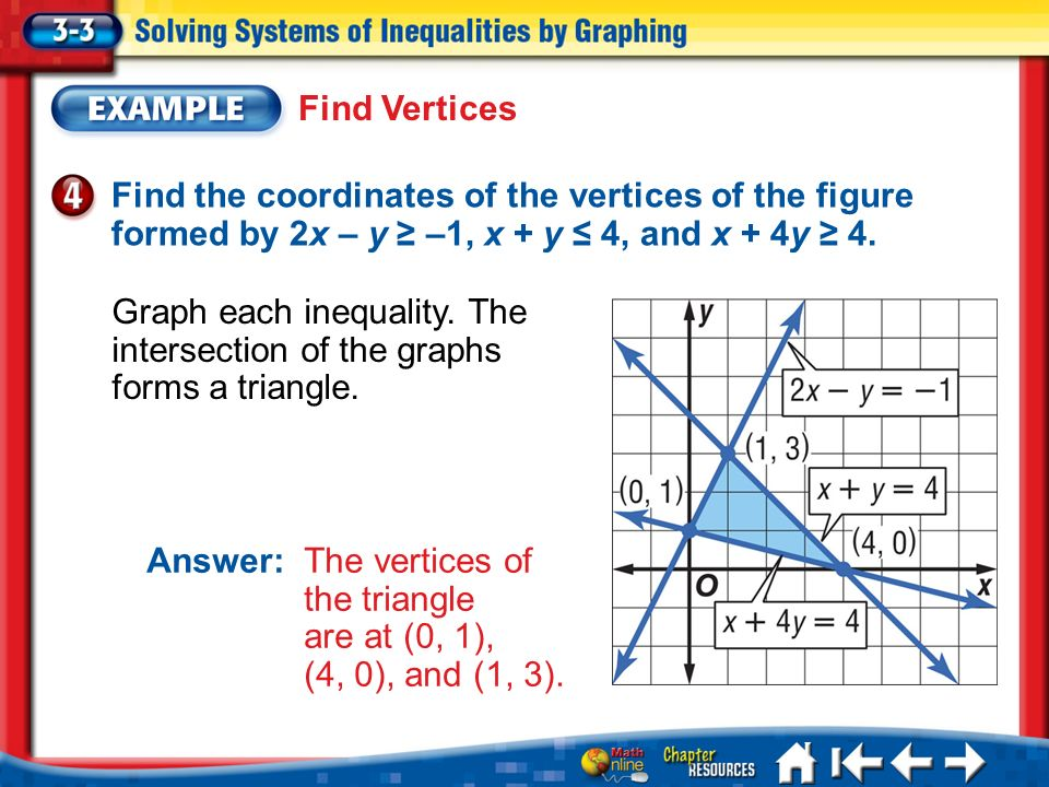 Find VerticesFind the coordinates of the vertices of the figure formed by 2x – y ≥ –1, x + y ≤ 4, and x + 4y ≥ 4.