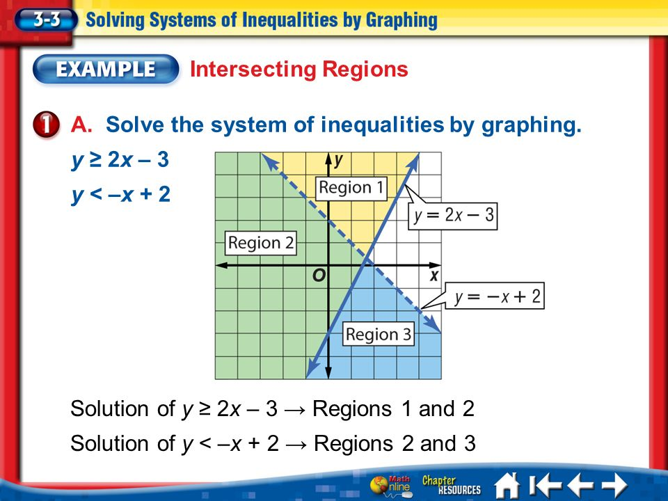 A. Solve the system of inequalities by graphing. y ≥ 2x – 3