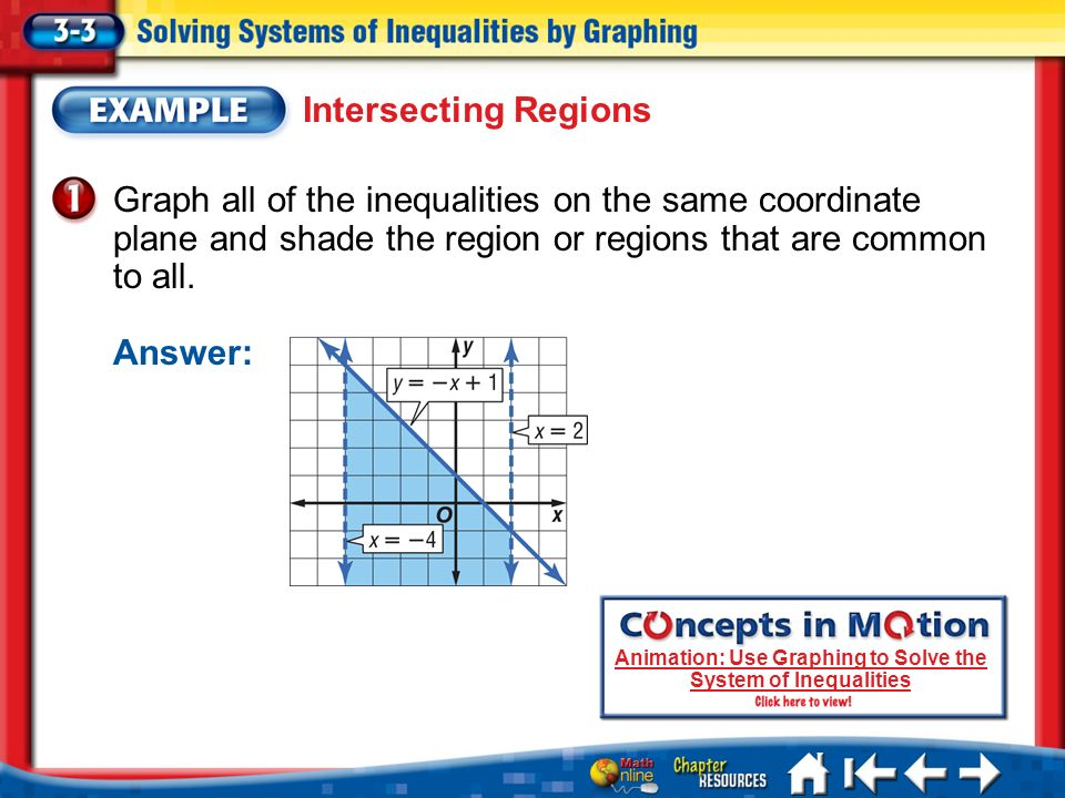 Animation: Use Graphing to Solve the System of Inequalities